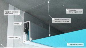 Процесс создания натяжного потолка